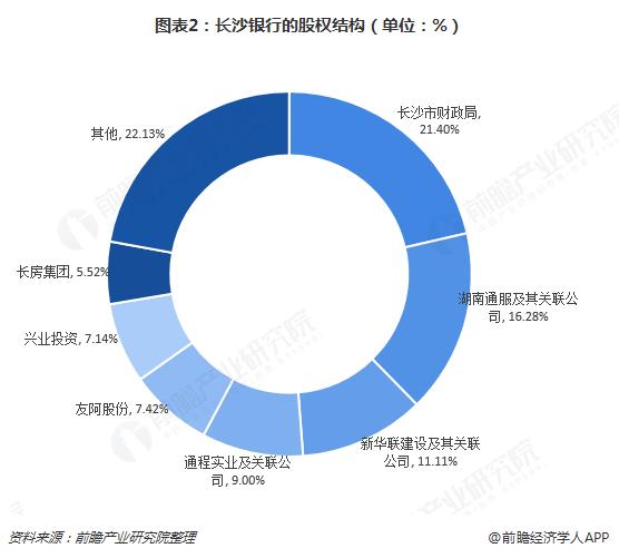 图表2:长沙银行的股权结构(单位:%)