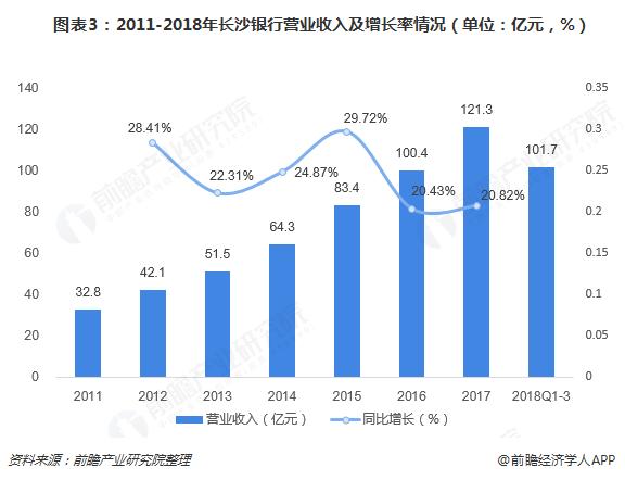 图表3:2011-2018年长沙银行营业收入及增长率情况(单位:亿元,%)