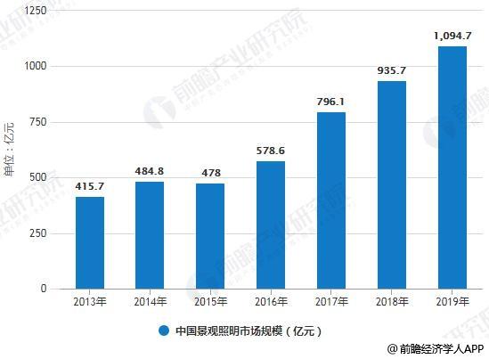 2013-2019年中国景观照明市场规模统计情况及预测