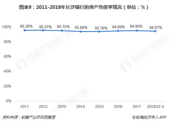 图表9:2011-2018年长沙银行的资产负债率情况(单位:%)