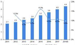 2018年中国O2O外卖行业市场发展分析及趋势预测 三四线城市发展空间巨大【组图】