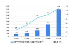 硅光技术未来已来 一文带你了解硅光产业发展现状与竞争格局