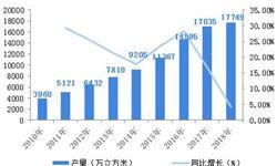 2018中国加气混凝土砌块行业现状和市场前景分析 双因素推动行业成长【组图】