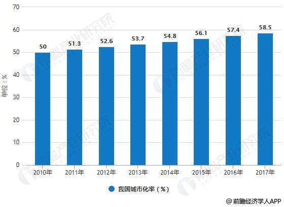 2010-2017年我国城市化率统计情况