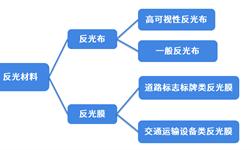2018年中国<em>反光</em><em>材料</em>行业市场现状及发展趋势分析 企业向安全防护服务提供商转型【组图】