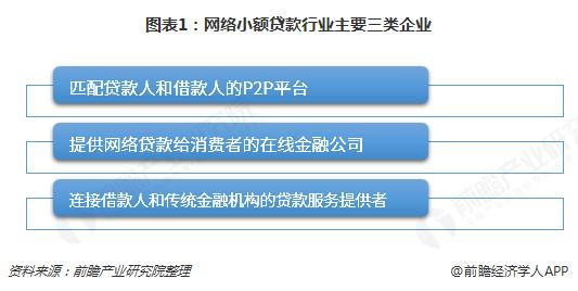 图表1:网络小额贷款行业主要三类企业