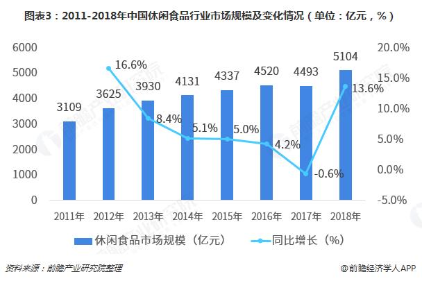 图表3:2011-2018年中国休闲食品行业市场规模及变化情况(单位:亿元,%)