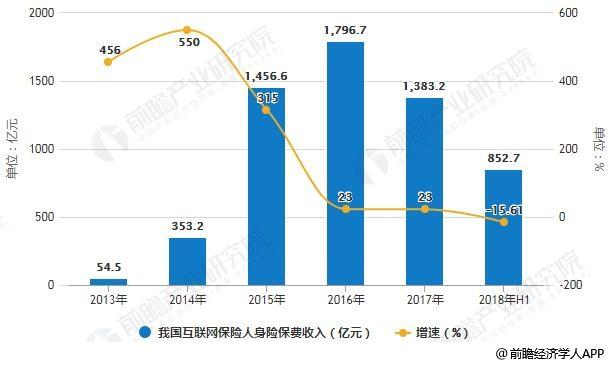 2013-2018年上半年我国互联网保险人身险保费收入统计及增长情况