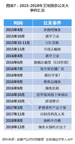 图表7:2015-2018年卫龙辣条公关大事件汇总