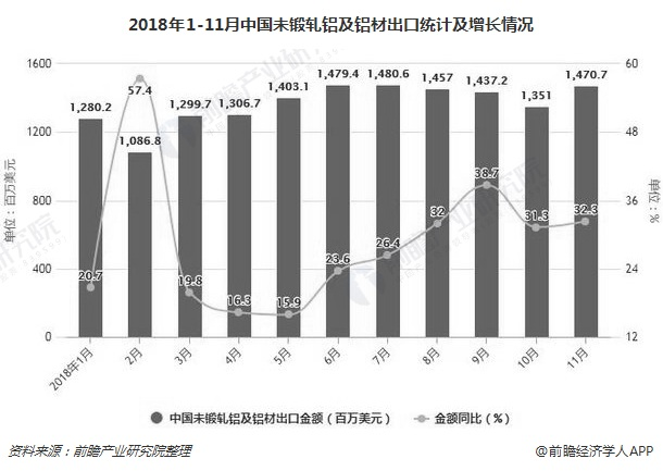 2018年1-11月中国未锻轧铝及铝材出口统计及增长情况
