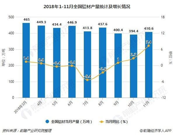 2018年1-11月全国铝材产量统计及增长情况