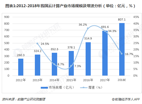 图表1:2012-2018年我国云计算产业市场规模及增速分析(单位:亿元,%)