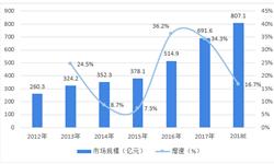 2018年行业云市场发展概况与行业趋势分析 目前政务行业云在国内发展较成熟【组图】