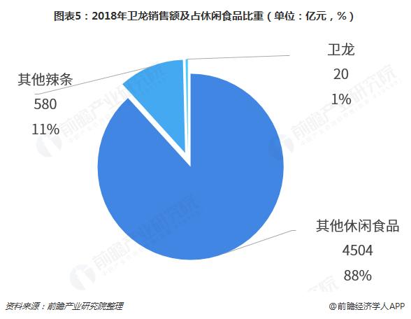 图表5:2018年卫龙销售额及占休闲食品比重(单位:亿元,%)