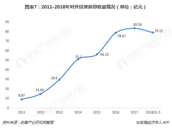 图表7:2011-2018年对外投资获得收益情况(单位:亿元)