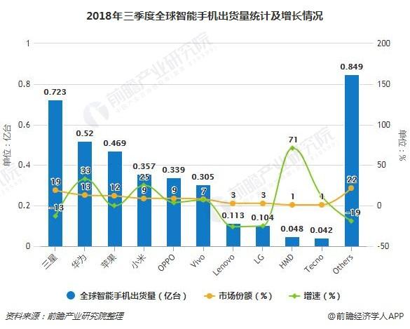 2018年三季度全球智能手机出货量统计及增长情况