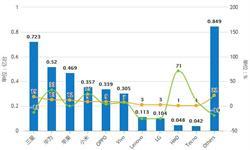 前11月中国<em>智能手机</em>行业分析:出货量突破3.5亿部