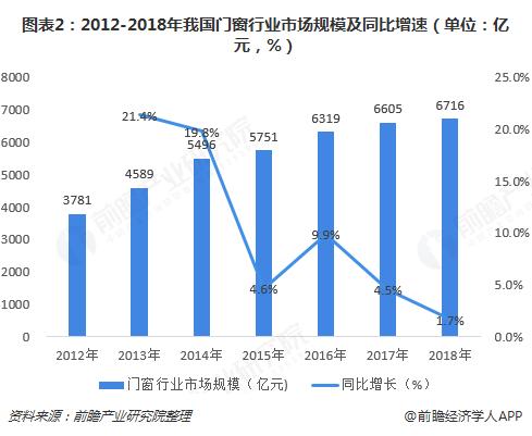 图表2:2012-2018年我国门窗行业市场规模及同比增速(单位:亿元,%)