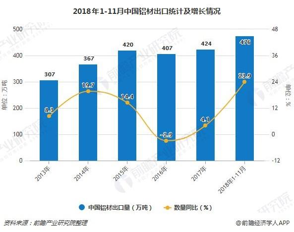 2018年1-11月中国铝材出口统计及增长情况