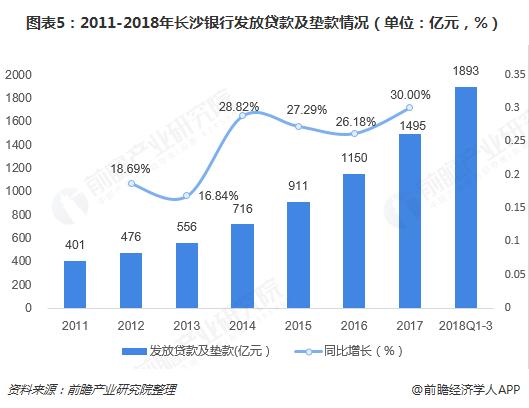 图表5:2011-2018年长沙银行发放贷款及垫款情况(单位:亿元,%)