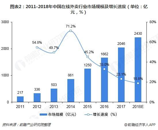 图表2:2011-2018年中国在线外卖行业市场规模及增长速度(单位:亿元,%)