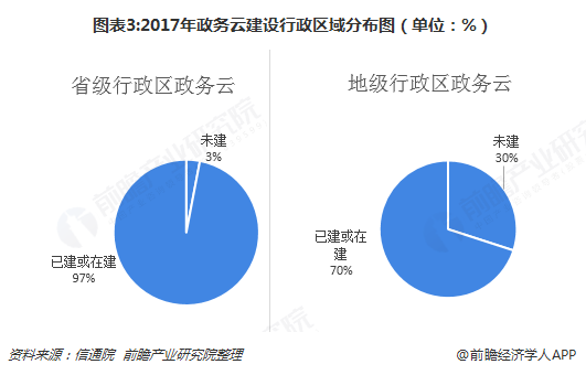 图表3:2017年政务云建设行政区域分布图(单位:%)