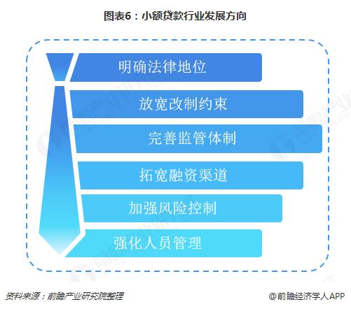 图表6:小额贷款行业发展方向