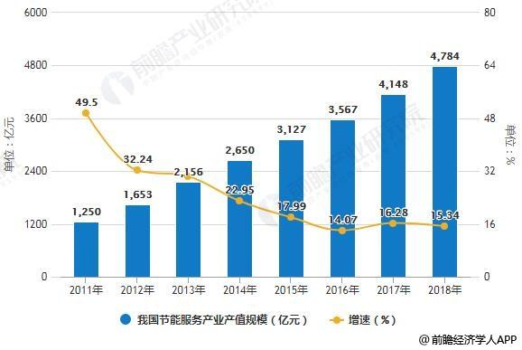 2011-2018年我国节能服务产业产值规模统计及增长情况预测