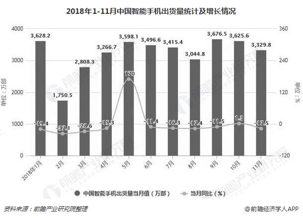 2018年1-11月中国智能手机出货量统计及增长情况