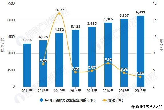 2011-2018年中国节能服务行业企业规模统计及增长情况预测