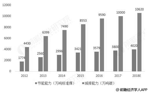 2012-2018年中国节能服务行业节能和减排效果统计情况及预测