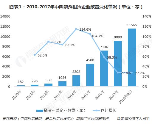 图表1:2010-2017年中国融资租赁企业数量变化情况(单位:家)