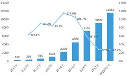 2018年中国融资租赁行业发展现状与行业前景分析 未来发展潜力巨大【组图】