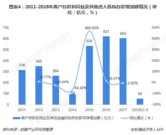 图表4:2011-2018年客户存款和同业及其他进入机构存款增加额情况(单位:亿元,%)