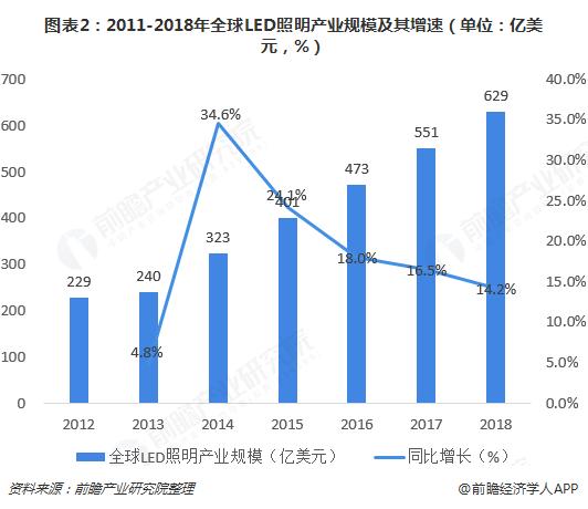 图表2:2011-2018年全球LED照明产业规模及其增速(单位:亿美元,%)