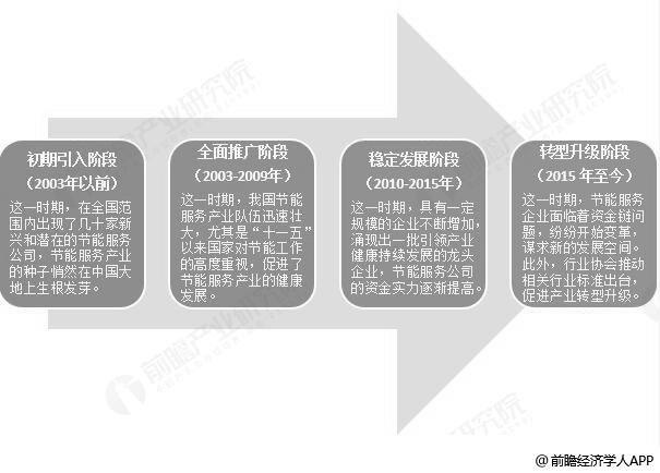 2018年中国节能服务行业发展历程分析情况