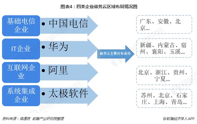 图表4:四类企业政务云区域布局情况图