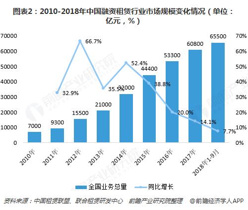 图表2:2010-2018年中国融资租赁行业市场规模变化情况(单位:亿元,%)