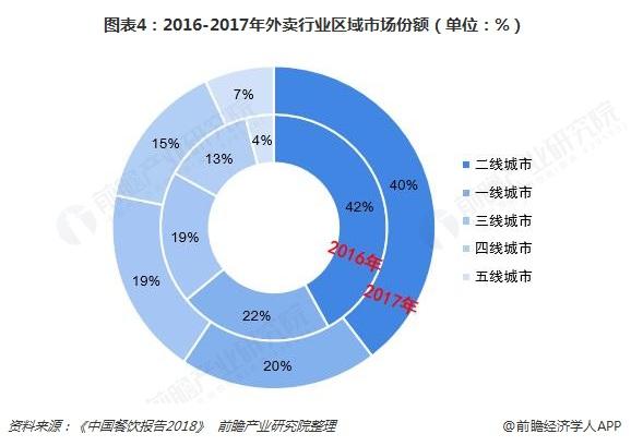 图表4:2016-2017年外卖行业区域市场份额(单位:%)