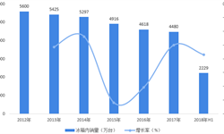 2018年中国冰箱行业市场格局及发展趋势分析 三四线市场有望迎来春天【组图】