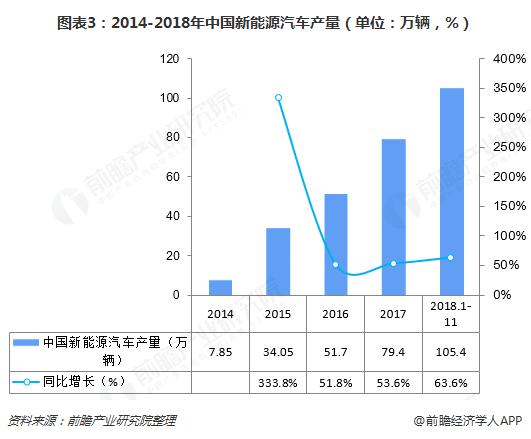 图表3:2014-2018年中国新能源汽车产量(单位:万辆,%)
