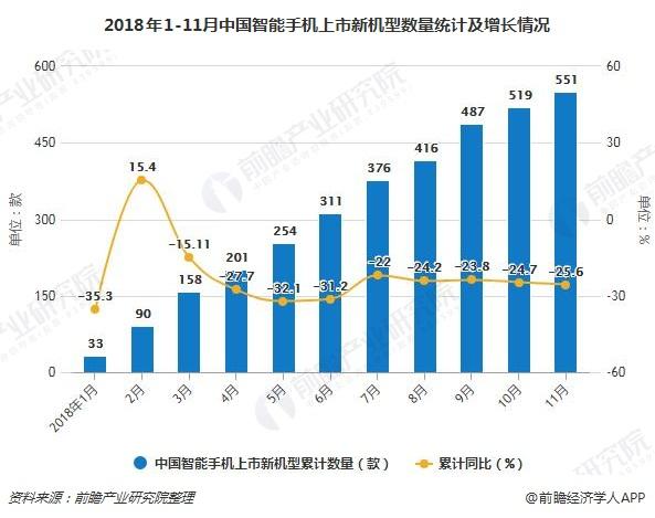 2018年1-11月中国智能手机上市新机型数量统计及增长情况