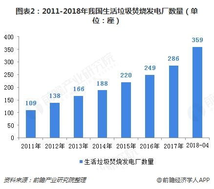 图表2:2011-2018年我国生活垃圾焚烧发电厂数量(单位:座)