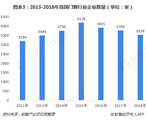 图表3:2013-2018年我国门窗行业企业数量(单位:家)