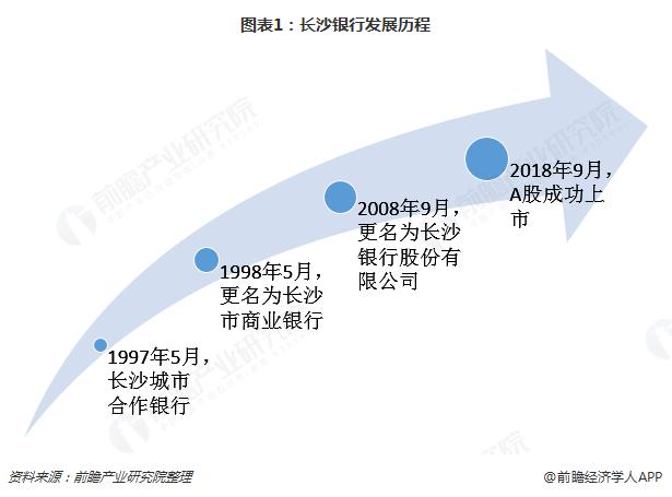 图表1:长沙银行发展历程