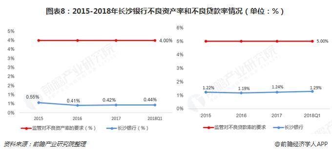 图表8:2015-2018年长沙银行不良资产率和不良贷款率情况(单位:%)
