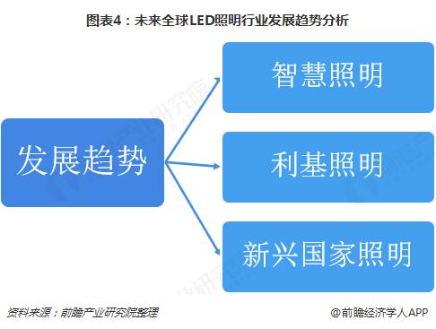 图表4:未来全球LED照明行业发展趋势分析