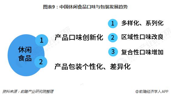 图表9:中国休闲食品口味与包装发展趋势