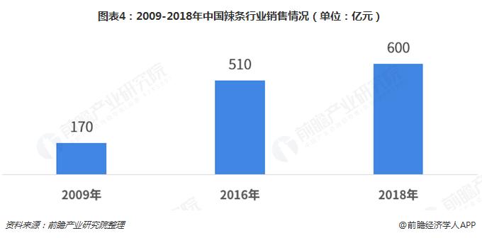 图表4:2009-2018年中国辣条行业销售情况(单位:亿元)