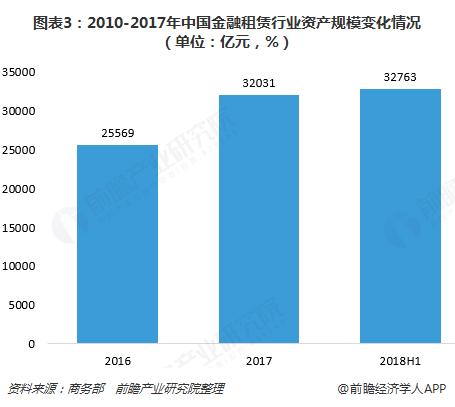 图表3:2010-2017年中国金融租赁行业资产规模变化情况(单位:亿元,%)